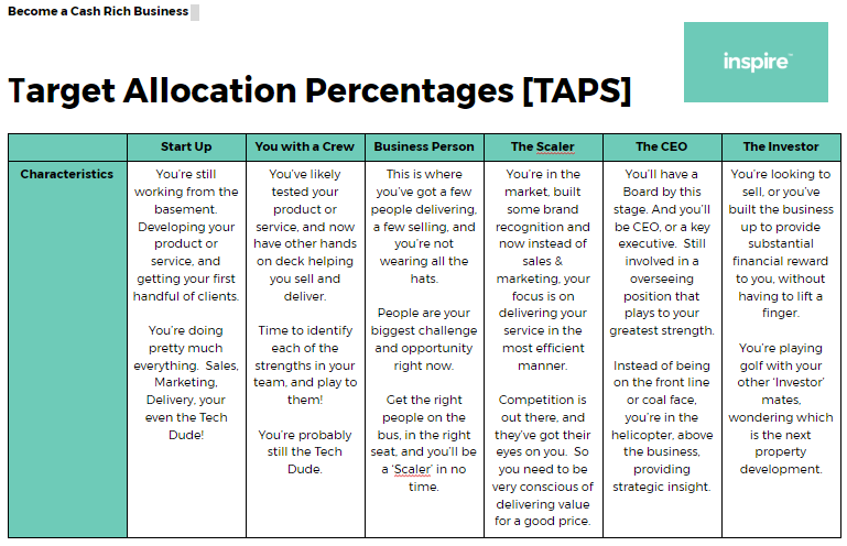 Target Allocation Percentages [TAPS]