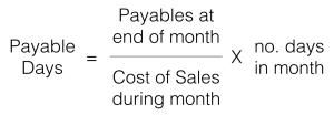 payable days