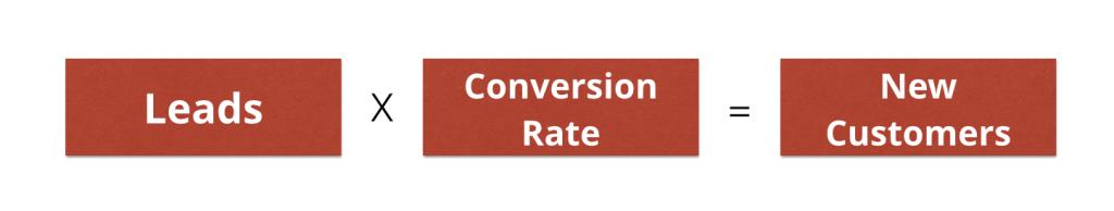 leads conversion rate accountants brisbane