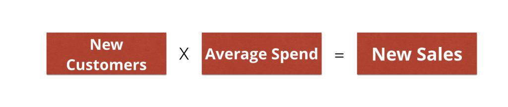 conversion new customers average spend accountants brisbane