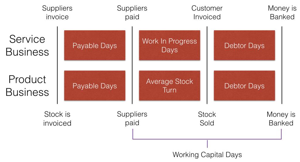 Cash flow working capital days